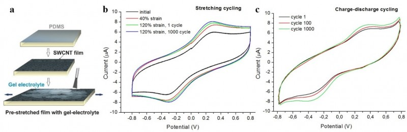 Pict. 2. (a) Scheme of gel electrolyte deposition on pre-stretched SWCNTs on PDMS, (b) Cyclic voltammogramms of TSS made of pre-stretched electrodes at zero applied strain, 40% strain, at first cycle of stretching to 120% and after 1000 cycle of stretching to 120%, (c) cyclic voltammogram of the TSS before and after 1000 cycles between -0.8 and 0.8 V.