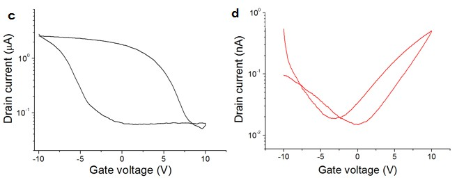 iv-characteristics-of-a-swcnt-transistor-on-a-logarithmic-scale-c-before-zno-ald-coating