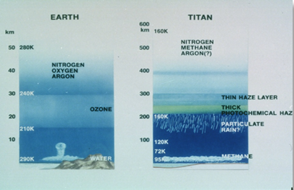 A comparison of the atmospheres of Earth and Titan. Image: Evgeny Nikolaev.