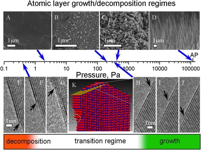 Рост и разложение нанонити CuO при различных режимах, определяемых давлением кислорода при 400 °C.