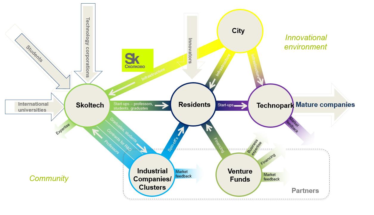 skolkovo-ecosystem