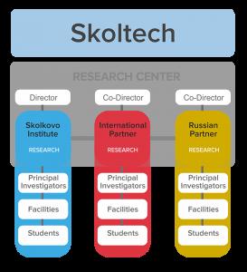Skoltech research centers conceptual structure
