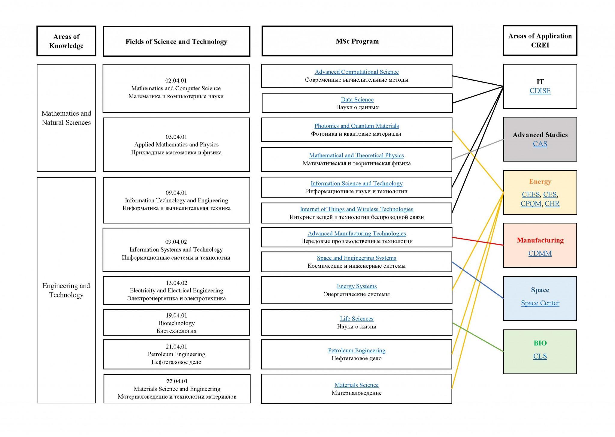 areasknowledge_scheme_2021_v1