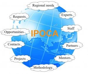 IPOCA 2