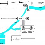 Power Flow Diagram