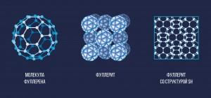 Рисунок: молекула фуллерена (слева) и, фуллерит, полимеризованный фуллерит со структурой SH. (справа)