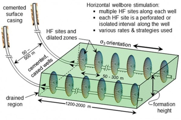 A scheme of the multi-stage fracturing operation in near-horizontal well for the stimulation of shale gas production. Photo: obtained from this academic paper.