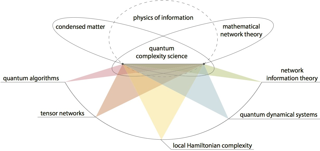 Conceptual interaction of the building blocks behind Biamonte's work. Biamonte studies collective quantum effects, both as fundamental science and as a tool to enhance computation.  His work pulls together tools and techniques across a range of the mathematical, physical and computational sciences. Photo: Leighton Smith.