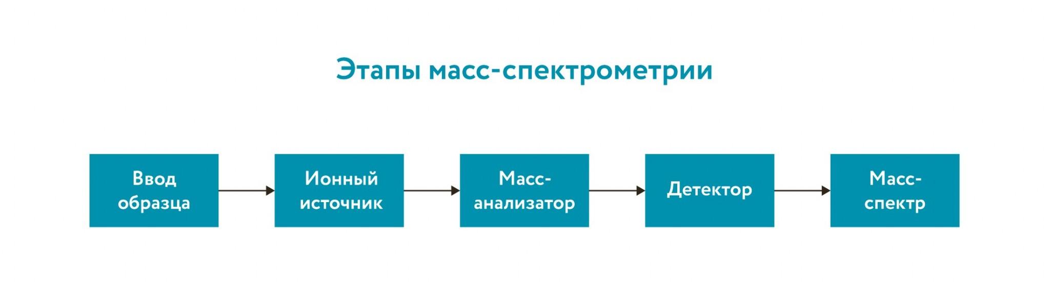 mass-spektrometriya