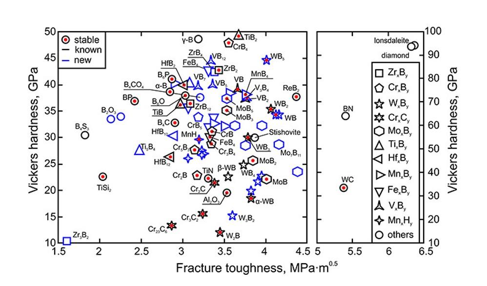 Рисунок 2. Твердые и сверхтвердые соединения на «карте сокровищ». Положение значка по горизонтали отражает трещиностойкость материала, по вертикали - твердость по Виккерсу. Черным показаны известные материалы, синим - новые, красная точка внутри значка означает, что материал стабилен при нормальных условиях. Источник: Alexander G. Kvashnin,, Journal of Applied Physics