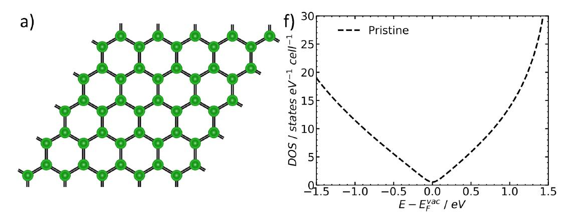 Рисунок 1. Сравнение электронных свойств бездефектного графена (a, f) и графена, содержащего вакансию (c, h). Возникновение локальных электронных состояний вблизи уровня ферми во втором случае катализирует неадиабатический гетерогенный перенос электрона.