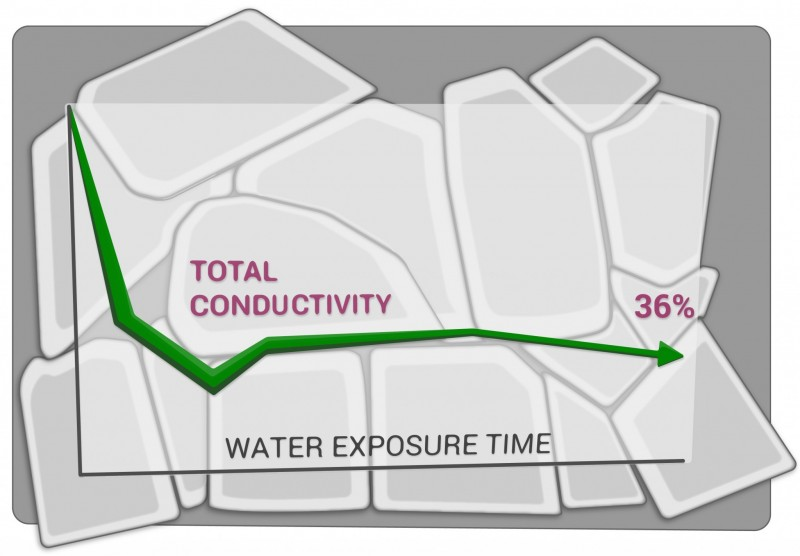 water-impact-on-latp