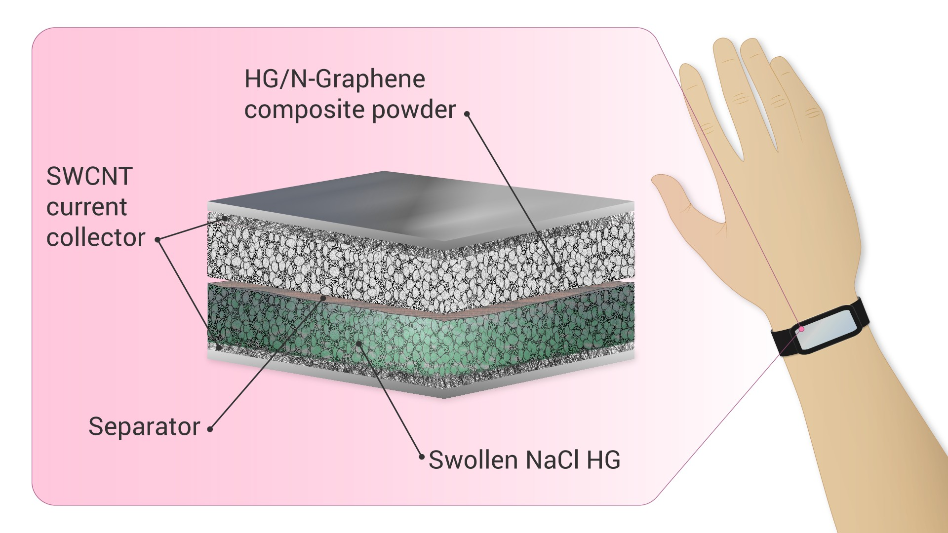 new-supercapacitor