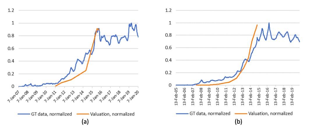 Данные Google Trends и оценки стоимости компаний, полученные на различных раундах инвестирования, для Kabbage (a) и Lending Club (b) (Malyy et al., 2021)