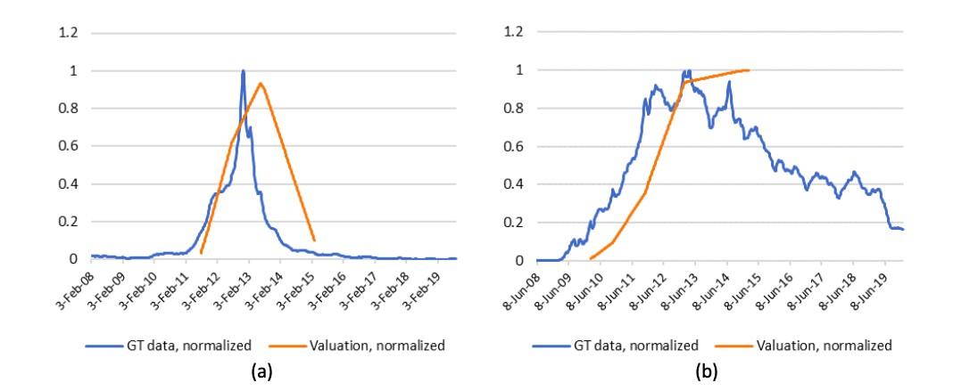 Поисковые данные Google Trends и оценки стоимости компаний, полученные на различных раундах инвестирования Fab (a) и Urban Airship (b) (Malyy et al., 2021)