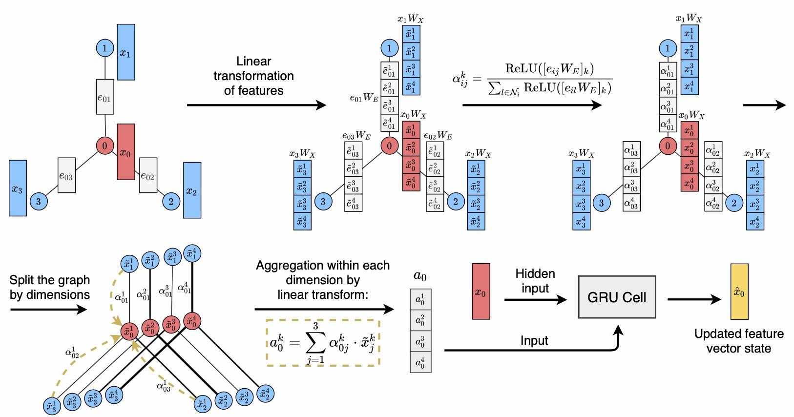 Proposed graph convolutional layer scheme
